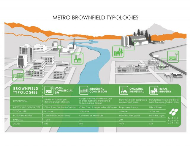 Metro Brownfield