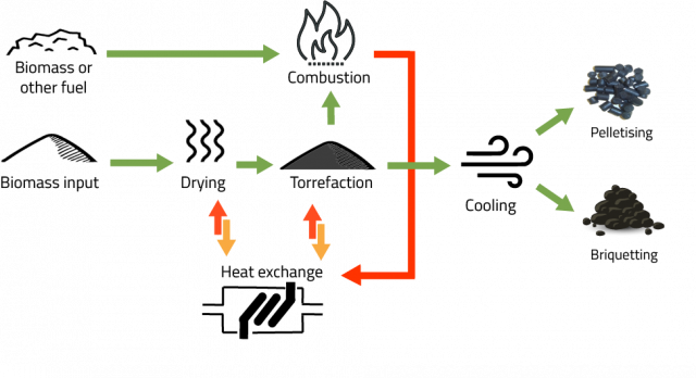 Diagram illustrates the torrefaction process